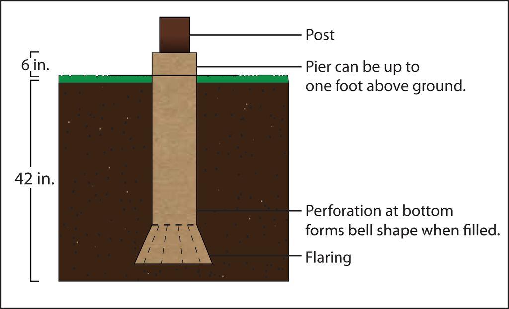 Flat Form Concrete Pier Form